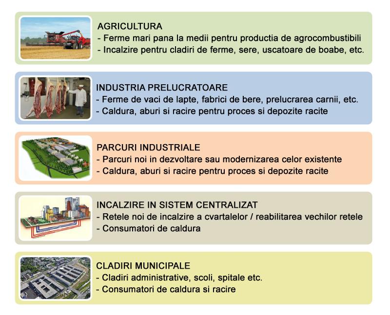 Solutii integrate pentru energie regenerabila 1